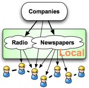 One-Way Communications