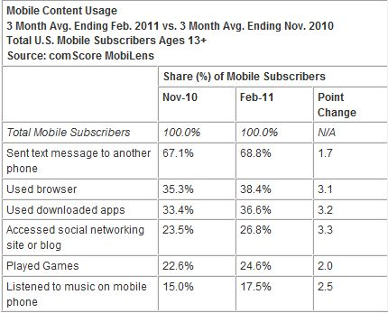 Mobile Web Consuption 2011