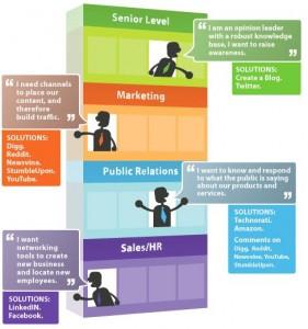 Infographics for Social Media