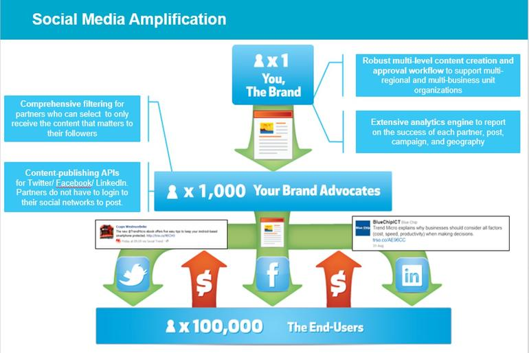 B2B Content Creation and Apmlification