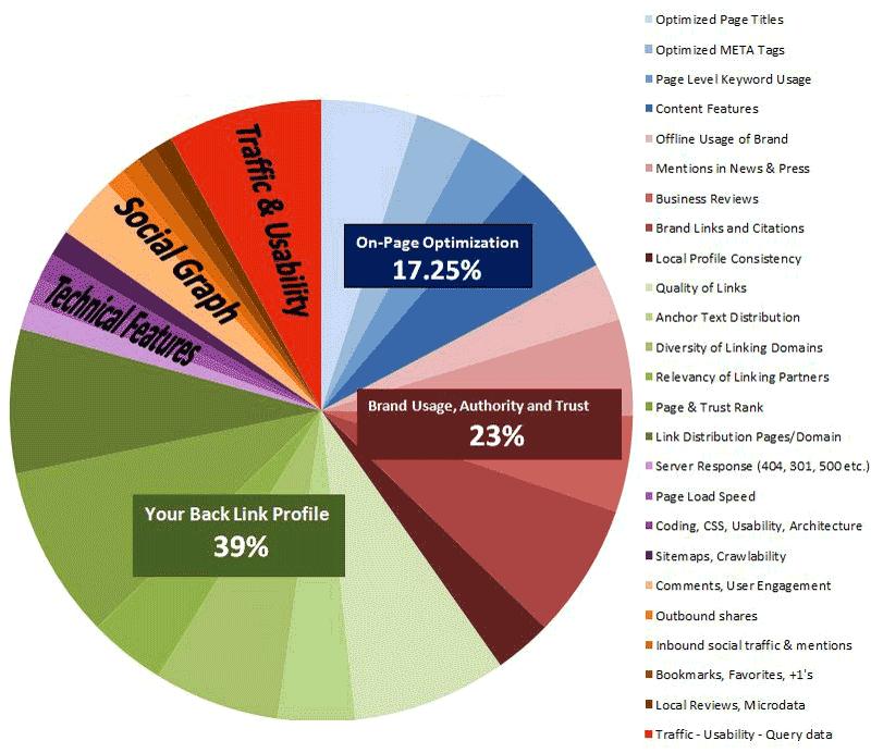 476a2904327 Google Ranking Factors. Click this Image for a Closer Look
