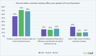 business reviews importance in 2015