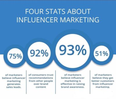 Content Marketing Services That Includes The Influencer