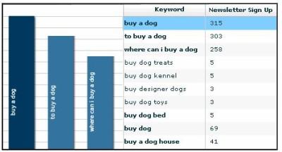 Keyword Intent is Understood by Google