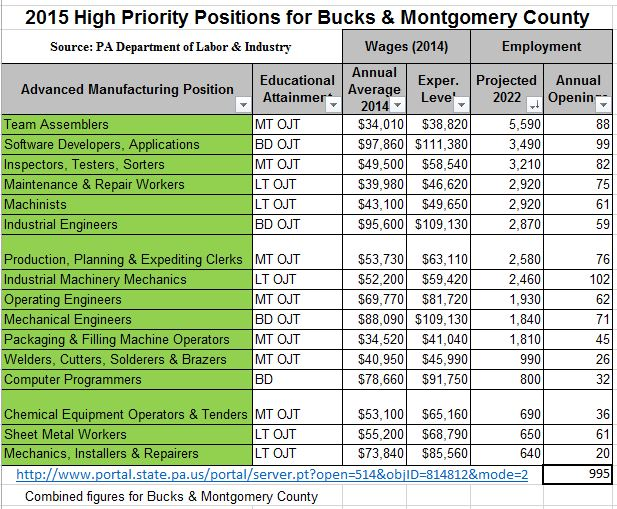 Positions in Manufacturing with Opportunity