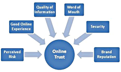 online-trust-authority