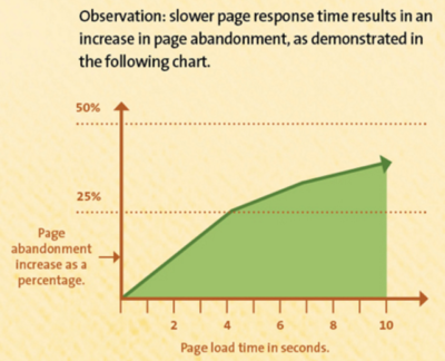 How To Find Out What is Slowing Website Down