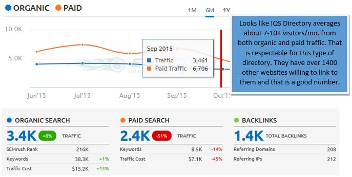 Traffic For IQS Directory